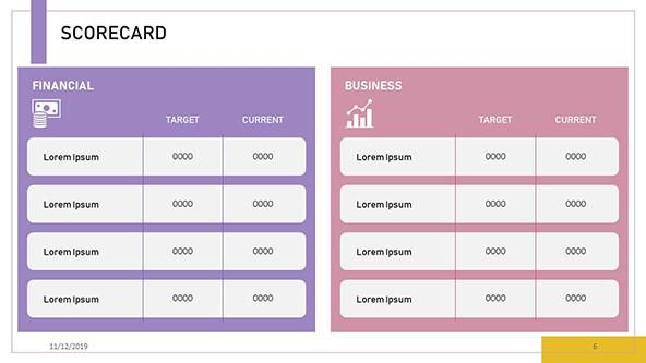 KPI Scorecards for Financial and Business aspects