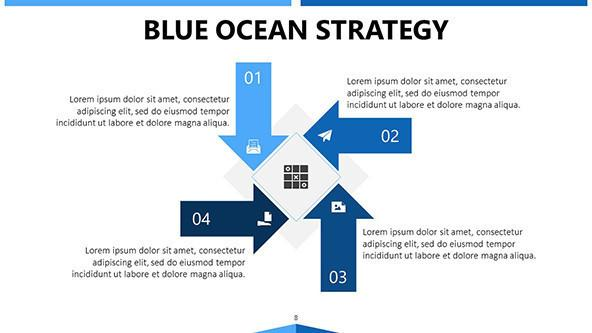 blue ocean strategy flowchart in arrows with four key factors